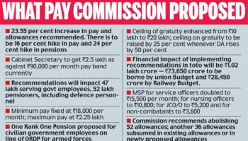 7th Pay Commission Implemented Soon,Calculate Revised Salary
