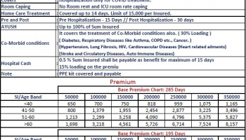 Corona Kavach – Canara Bank Health Insurance Policy For COVID