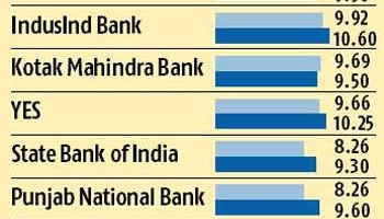 MCLR Rate of Different Bank From 01st April 2016