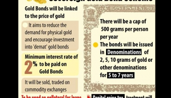 What is Sovereign Gold Bond Scheme 2015?
