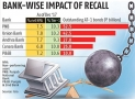 These Five Banks May Slip to RBI's Prompt Corrective Action Plan (PCA)