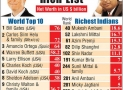Top 10 Richest Indian Profile