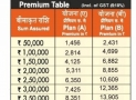 Premium of Synd Arogya Mediclaim Policy by Syndicate Bank Has Been Revised