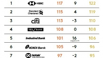 Syndicate Bank Among the Top 10 Best Retail Banks in India 2019