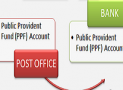 How To Transfer PPF Account From Post Office To SBI Bank ?